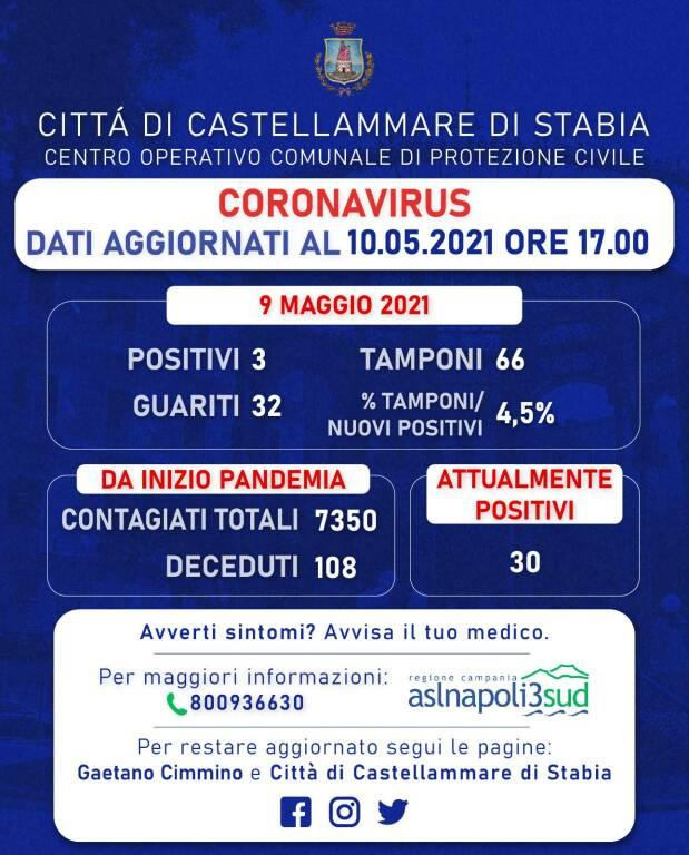 Coronavirus. Buone notizie da Castellammare di Stabia: 3 nuovi positivi e 32 guariti, rapporto tamponi al 4,5%