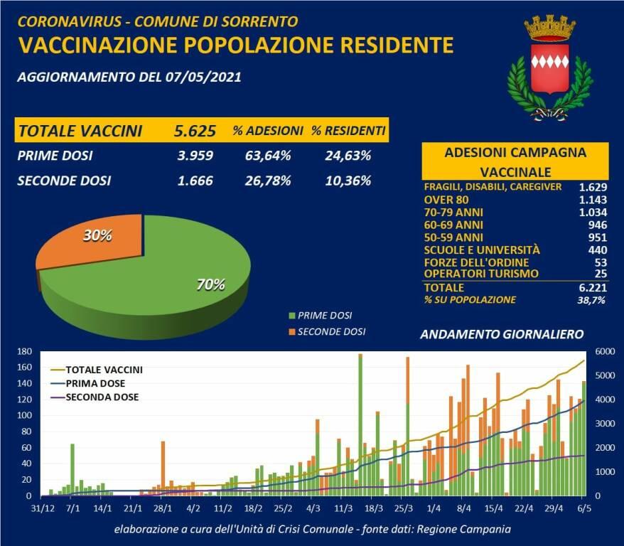 Coronavirus: buone notizie da Sorrento, oggi 4 i guariti. Il totale dei casi attuali scende a 13