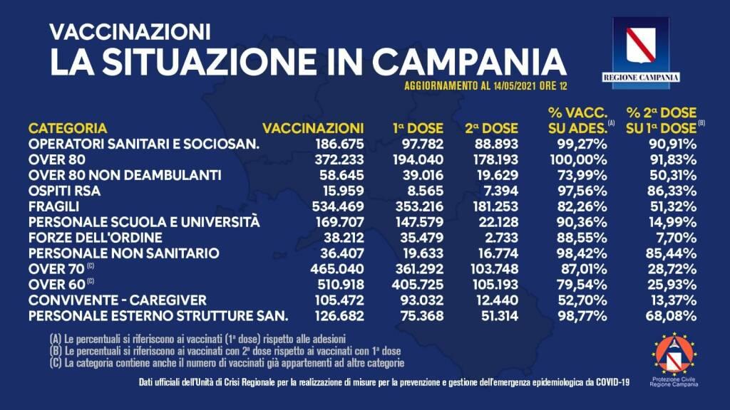 Coronavirus, il bollettino vaccinale della Campania: 2.337.824 le somministrazioni totali
