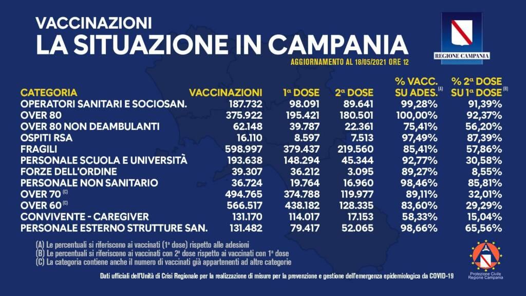 Coronavirus, il bollettino vaccinale della Campania: effettuate in totale 2.566.370 somministrazioni