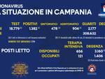 Coronavirus, in Campania ancora più guariti che nuovi positivi: 2.177 i primi, 1.382 i secondi