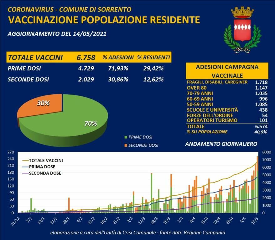 Coronavirus: oggi a Sorrento 1 nuovo positivo e 2 guariti, il totale dei casi attuali scende a 8