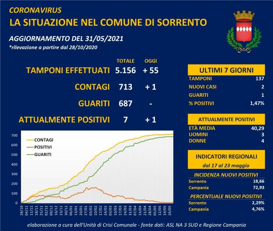 Coronavirus, oggi un nuovo positivo a Sorrento: sono 7 i casi attuali