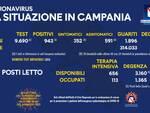 Coronavirus. Scendono sotto i mille i contagi in Campania: 943 i nuovi casi, 1.896 i guariti, 54 i deceduti