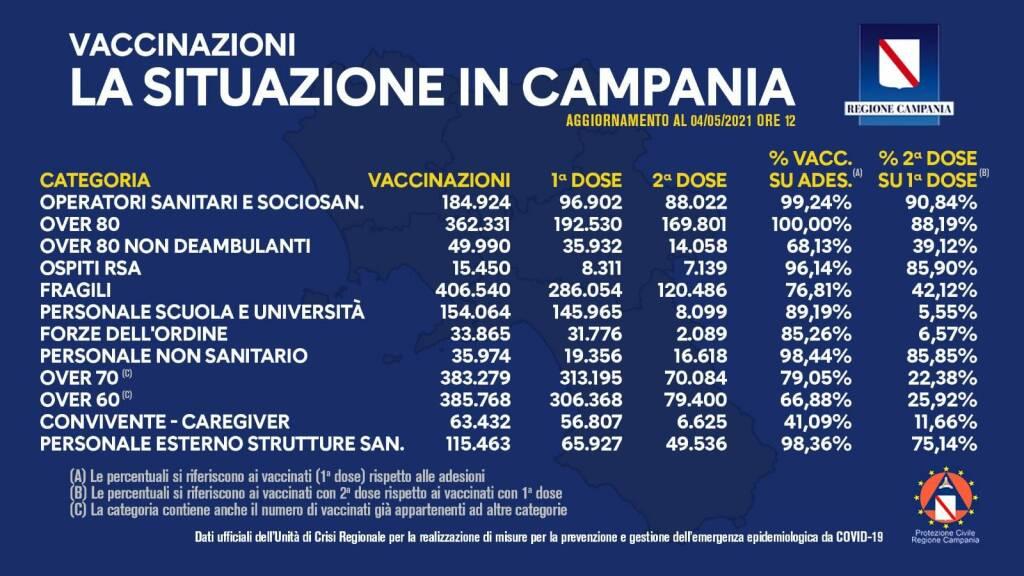 Coronavirus, vaccinazioni in Campania: sono 1.840.672 le somministrazioni totali