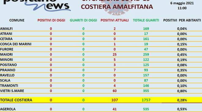 Costiera Amalfitana quasi tutta Covid free
