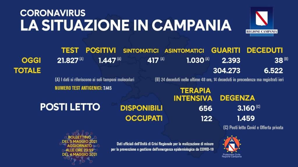 Covid-19, in Campania 1.447 positivi del giorno su 21.827 tamponi molecolari