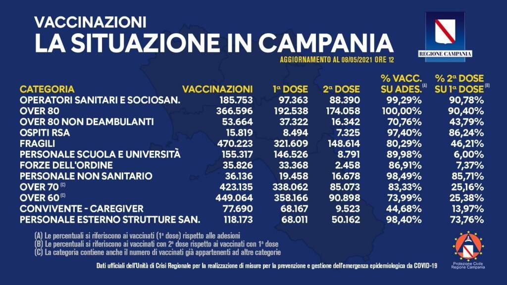 Covid-19, in Campania i vaccinati superano i due milioni. Ecco i dati