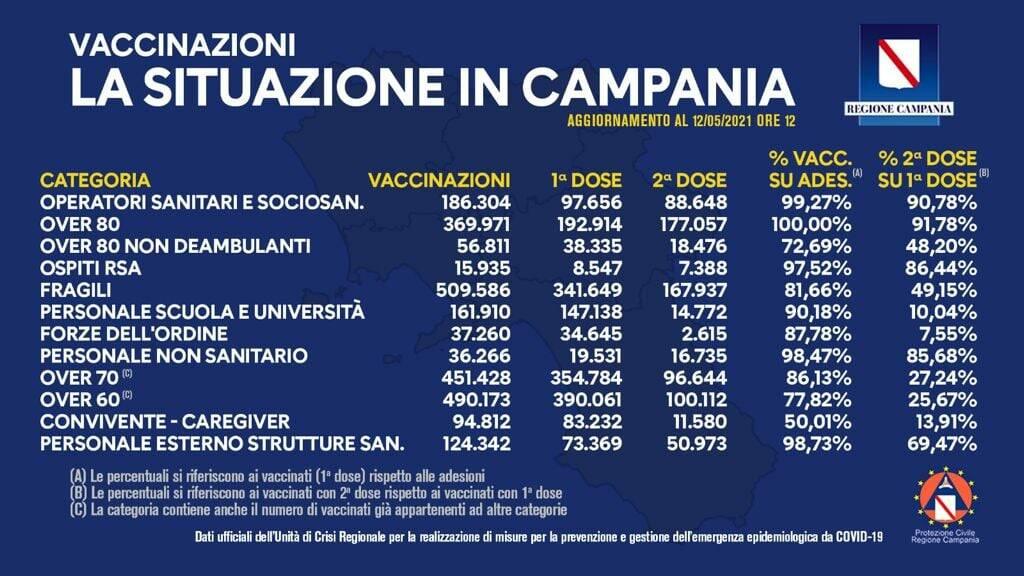 Covid-19, in Campania le somministrazioni di vaccino raggiungono quota 2.234.270