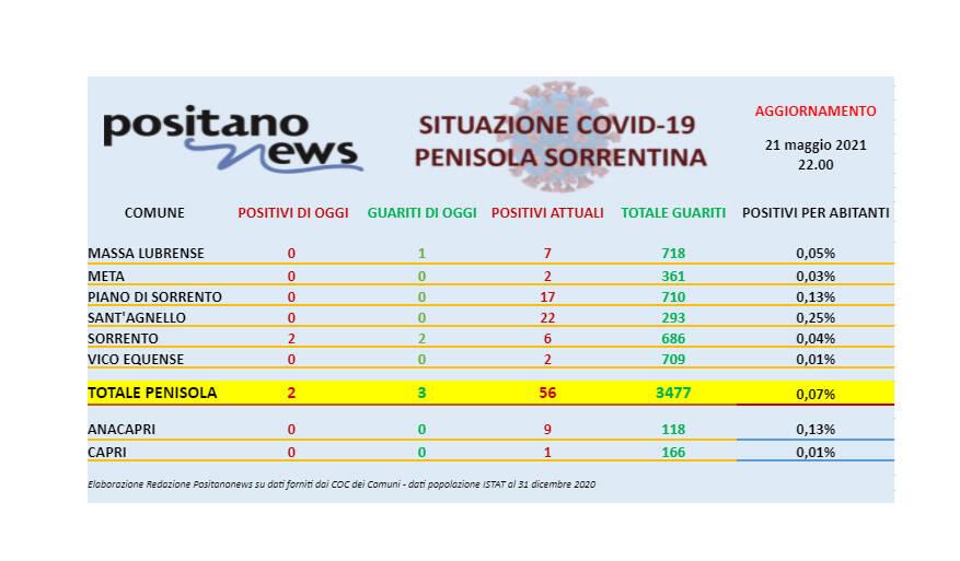 Covid-19, in penisola sorrentina 2 nuovi casi a Sorrento
