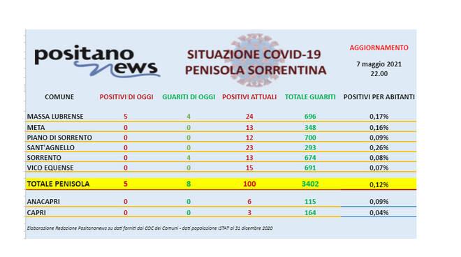 Covid-19, in penisola sorrentina 5 nuovi casi e 8 guarigioni