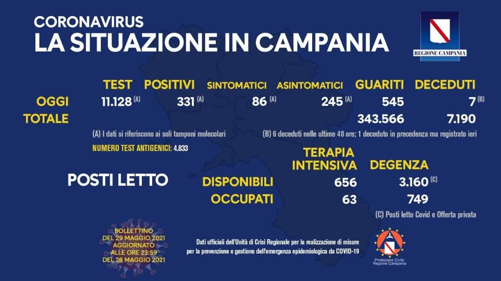 Covid-19, oggi in Campania 331 positivi su 11.128 tamponi molecolari