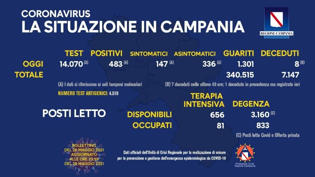 Covid-19, oggi in Campania 483 positivi su 14.070 tamponi molecolari