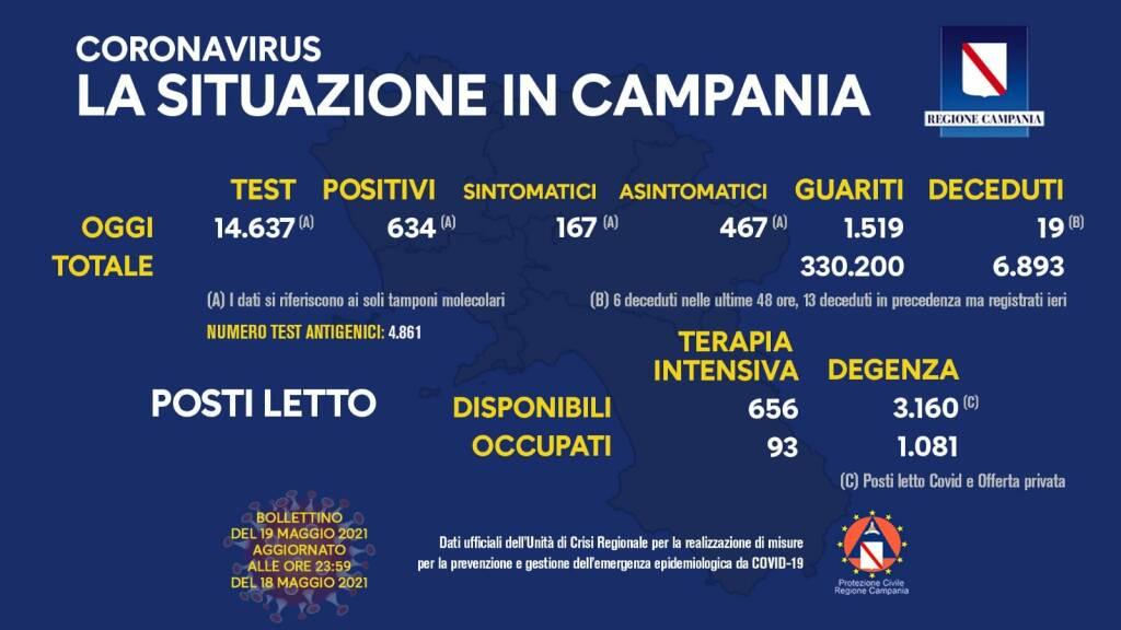 Covid-19, oggi in Campania 634 positivi su 14.637 tamponi molecolari