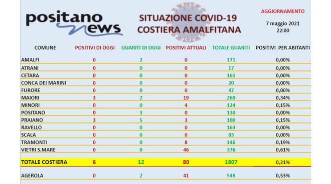 Covid-19, oggi in costiera amalfitana 6 nuovi casi e 12 guariti. Positano diventa Covid-free