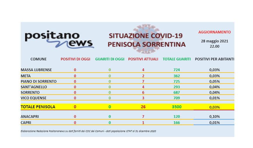 Covid-19, restano solo 26 casi di positività in tutta la penisola sorrentina