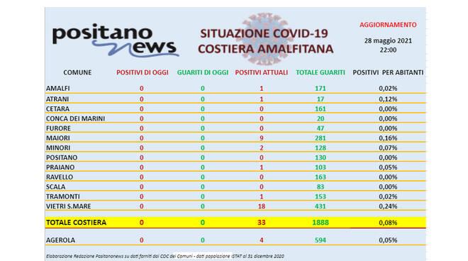 Covid-19, restano solo 33 casi di positività in costiera amalfitana