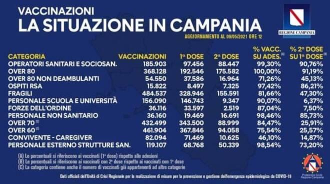 Covid Campania: aggiornamento del bollettino vaccinale 9 maggio