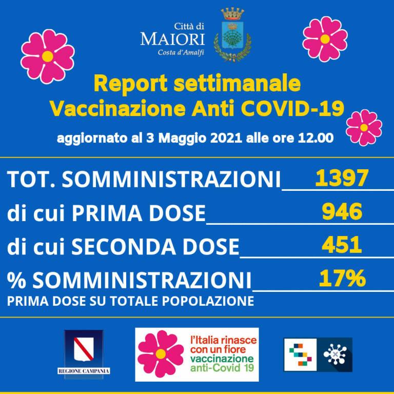 Maiori, report settimanale vaccinazioni AntiCovid-19