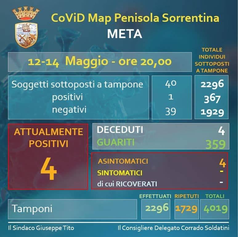 Meta, un nuovo caso di positività al Covid-19 ed una guarigione