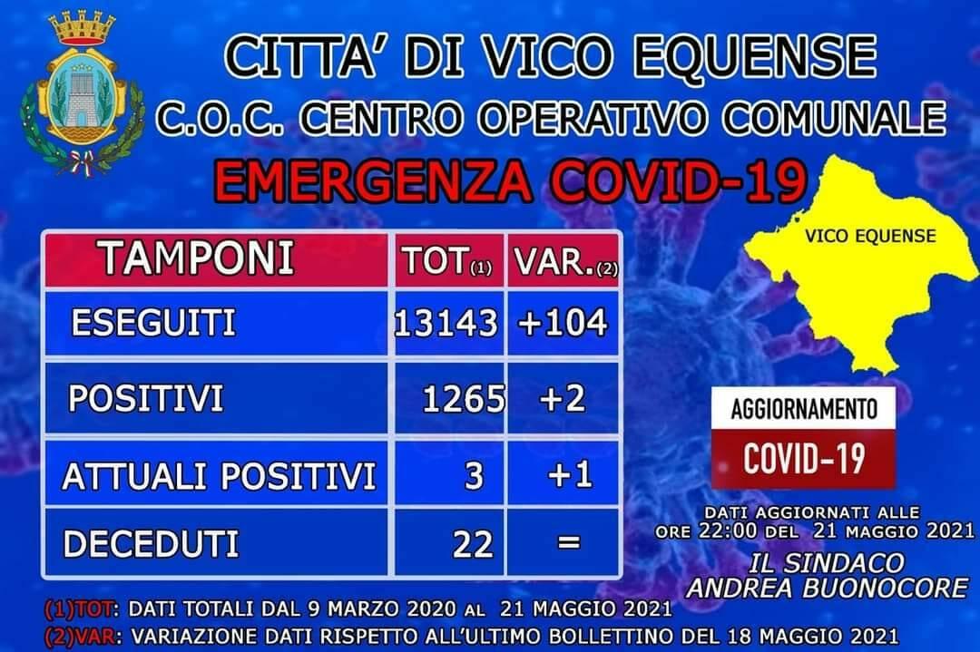 report covid vico equense