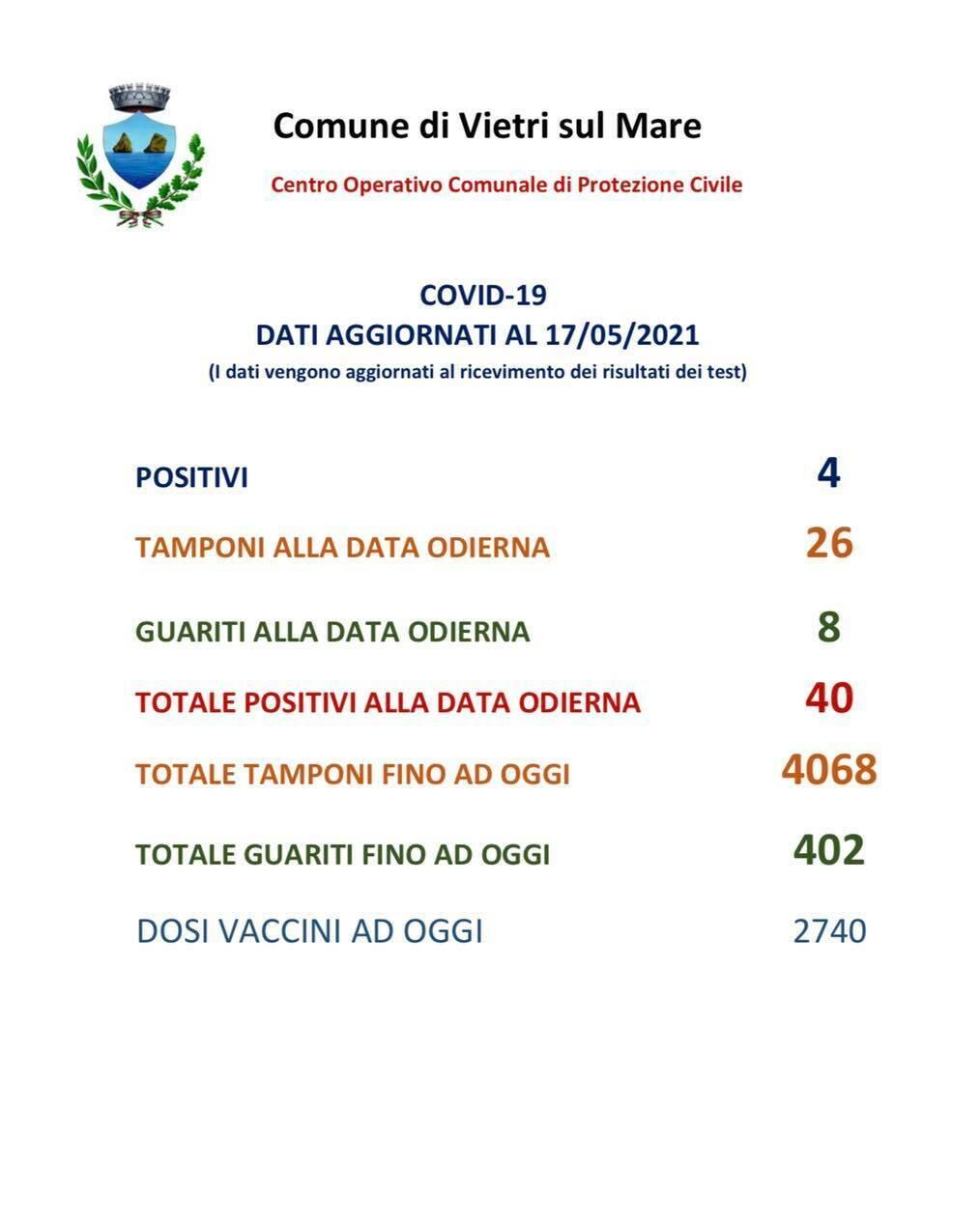 Vietri sul Mare, 4 nuovi casi di Covid-19 e 8 guarigioni