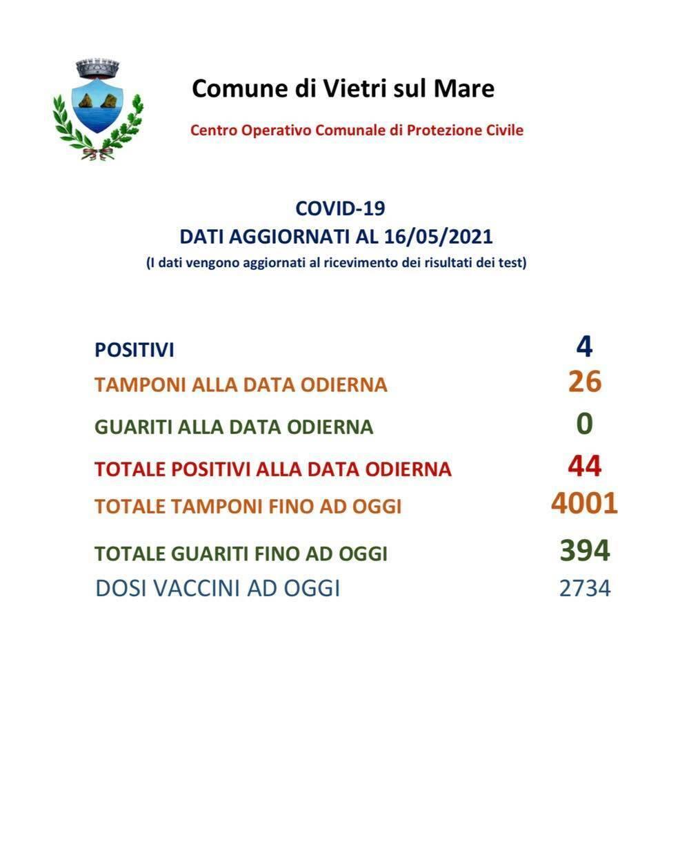 Vietri sul Mare, 4 nuovi casi di positività al Covid-19
