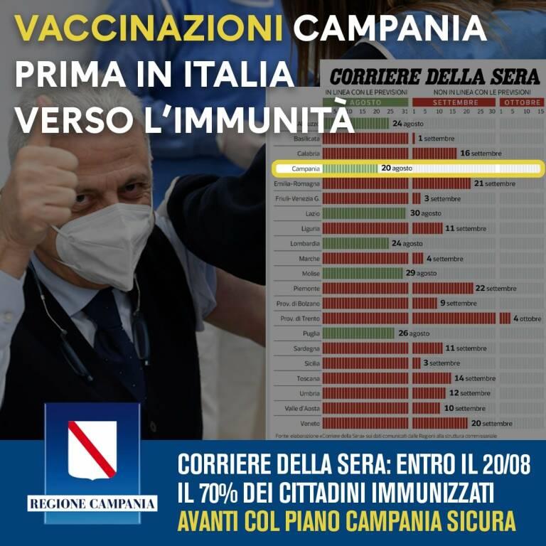 Campania prima regione italiana ad arrivare al traguardo dell'immunità
