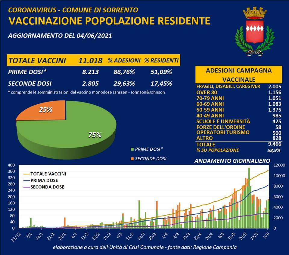 Coronavirus: oggi due guariti a Sorrento, scendono a 4 i positivi attuali