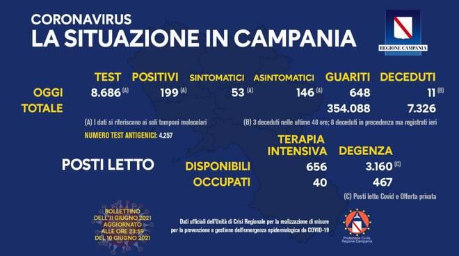Coronavirus: oggi in Campania 199 nuovi positivi, 648 guariti e 11 decessi