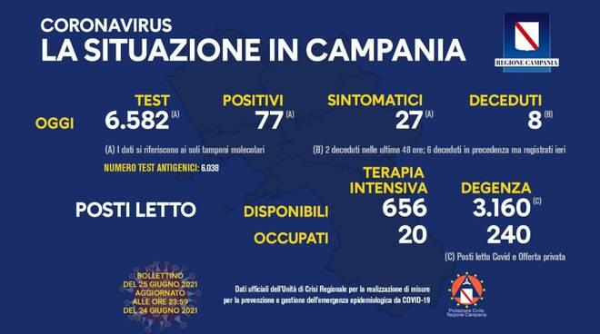 Coronavirus: oggi in Campania 77 positivi su 6.582 tamponi, 8 i deceduti