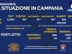 Coronavirus: oggi in Campania 80 nuovi positivi, 324 guariti e 5 deceduti
