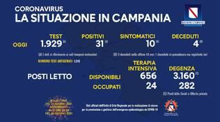 Coronavirus: oggi in Campania effettuati 1.929 tamponi. Sono 31 i nuovi positivi
