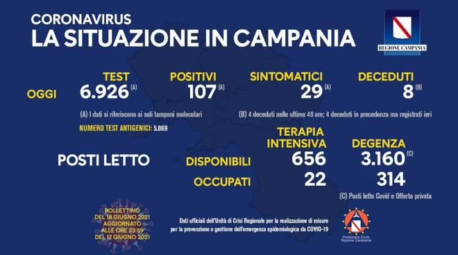 Coronavirus,  oggi in Campania effettuati 6.926 tamponi: 107 i nuovi positivi, 8 i deceduti