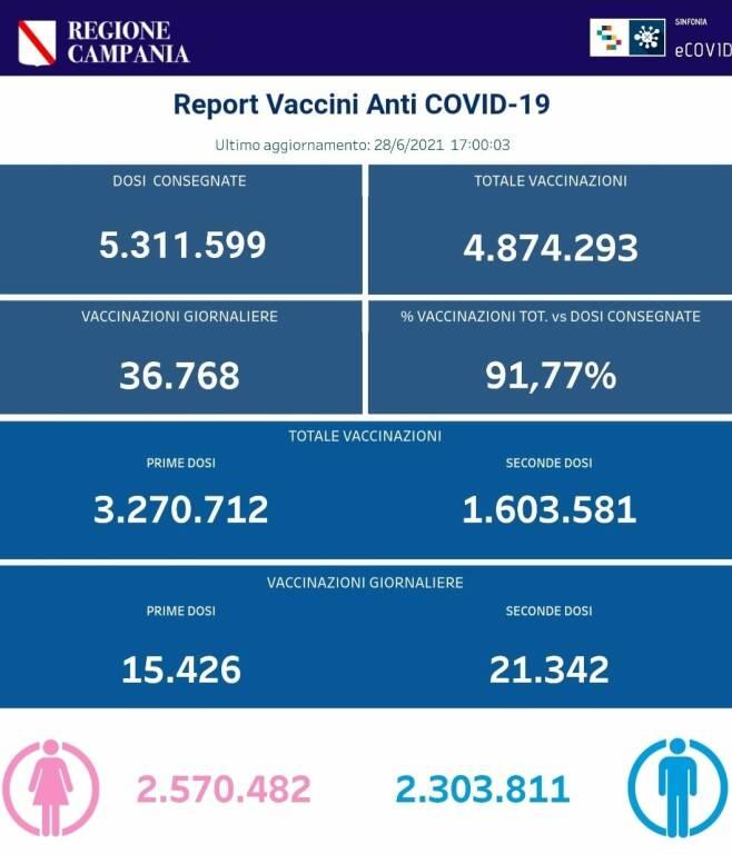 Coronavirus, prosegue la campagna vaccinale in Campania: 4.874.293 le somministrazioni totali
