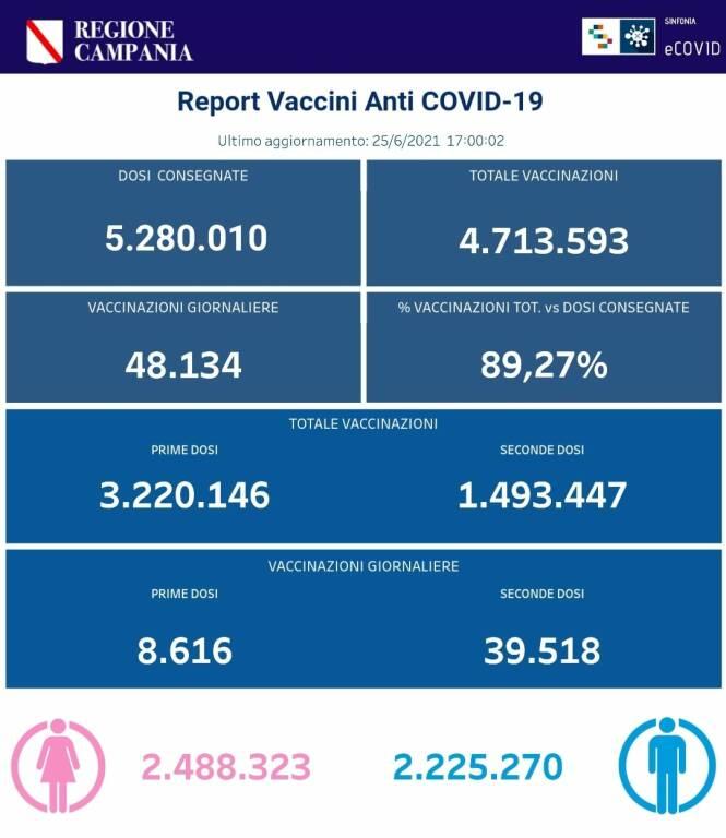 Coronavirus, prosegue la campagna vaccinale in Campania: in totale effettuate 4.713.593 somministrazioni
