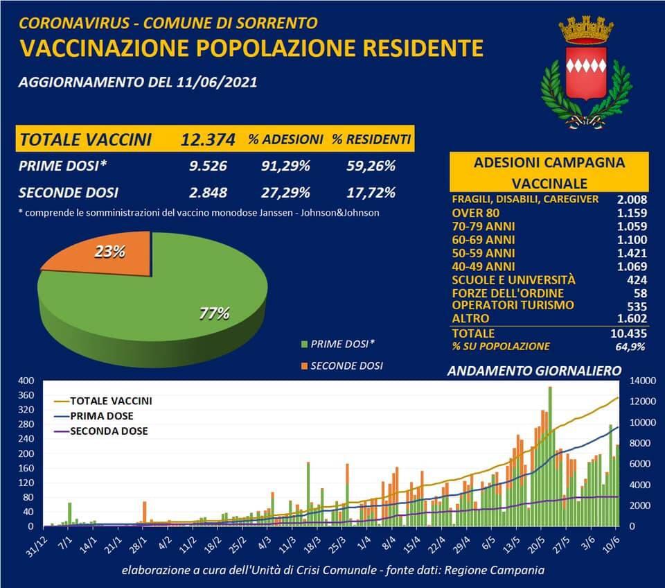 Coronavirus: restano 2 i positivi a Sorrento, 12.374 il totale dei vaccini somministrati