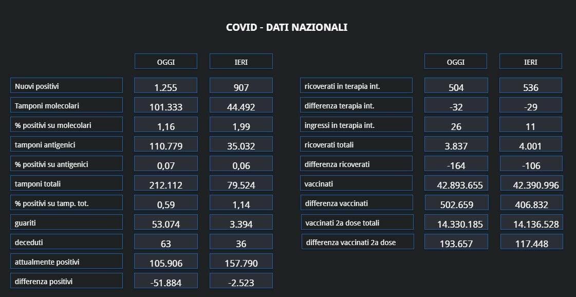 Covid-19, boom di guariti giornalieri in Campania, oltre 48.000. Ma si tratta di una dimenticanza della Regione