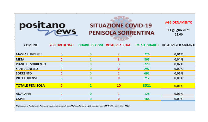 Covid-19, da una settimana nessun nuovo caso in penisola sorrentina. Restano solo 10 positivi