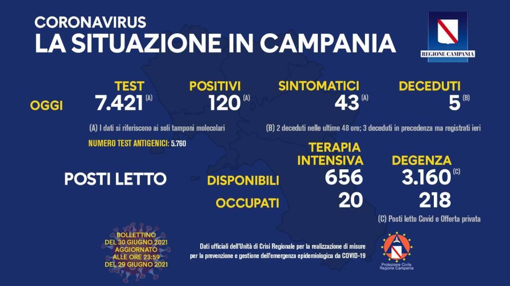 Covid-19, oggi in Campania 120 positivi su 7.421 tamponi molecolari