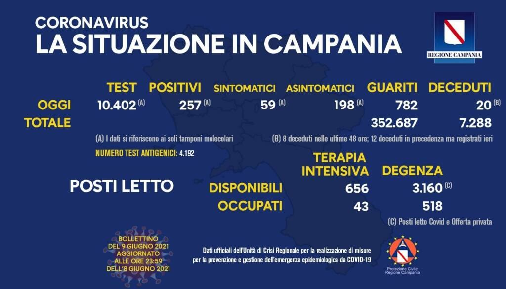 Covid-19, oggi in Campania 257 positivi del giorno su 10.402 tamponi molecolari