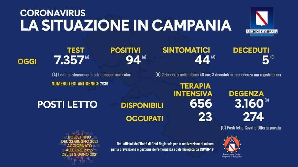 Covid-19, oggi in Campania 94 positivi su 7.357 tamponi molecolari