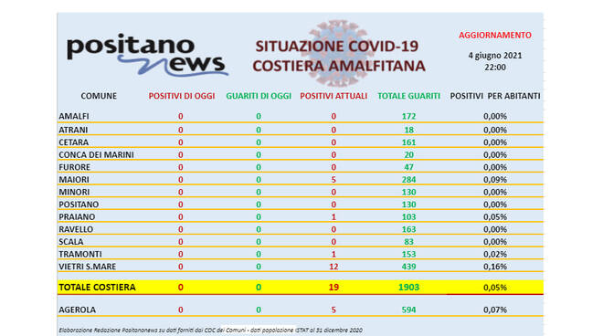 Covid-19, restano solo 19 casi di positività in costiera amalfitana