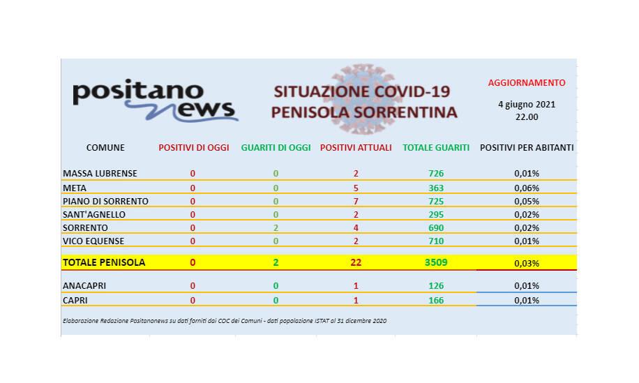 Covid-19, restano solo 22 casi di positività in tutta la penisola sorrentina