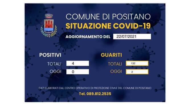 Buone notizie da Positano, due cittadini guariscono dal Covid-19