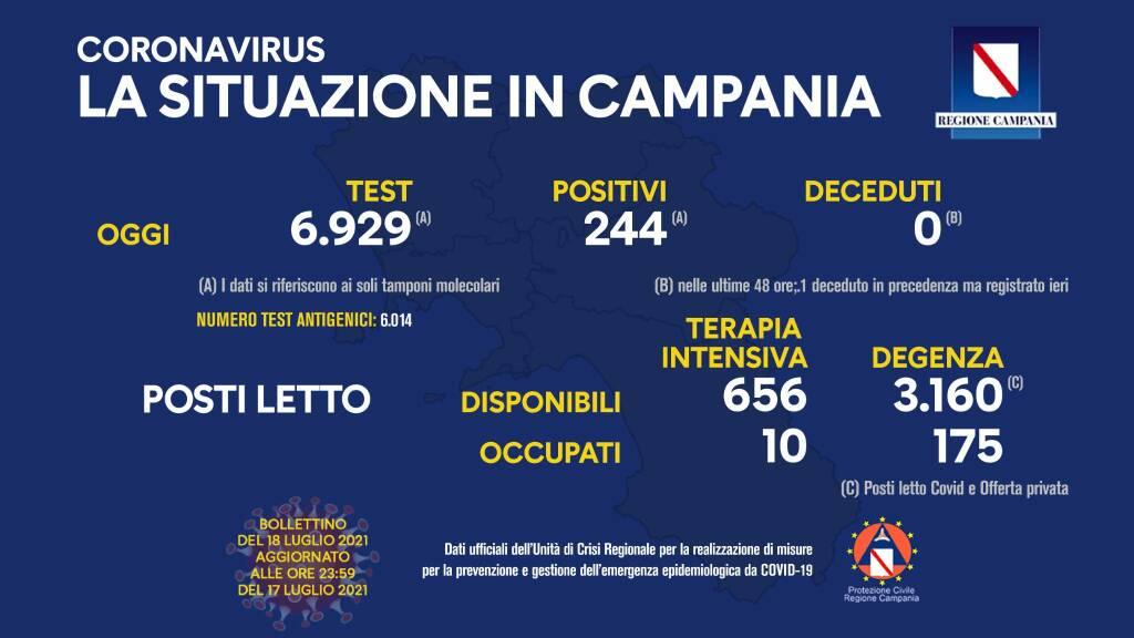 Campania: nessun decesso per il covid ma si contano 244 positivi