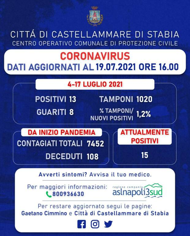 Coronavirus: a Castellammare di Stabia 13 nuovi positivi e 8 guariti