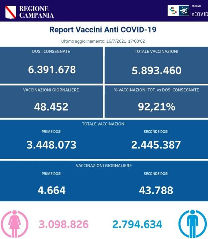 Coronavirus: continua la campagna vaccinale in Campania. Le somministrazioni totali sono 5.893.460