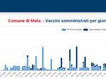 Coronavirus. Dopo lo screening Meta registra un caso positivo, si tratta di un ragazzo di 14 anni