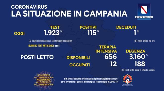 Coronavirus: oggi in Campania 115 nuovi positivi su 1.923 tamponi effettuati